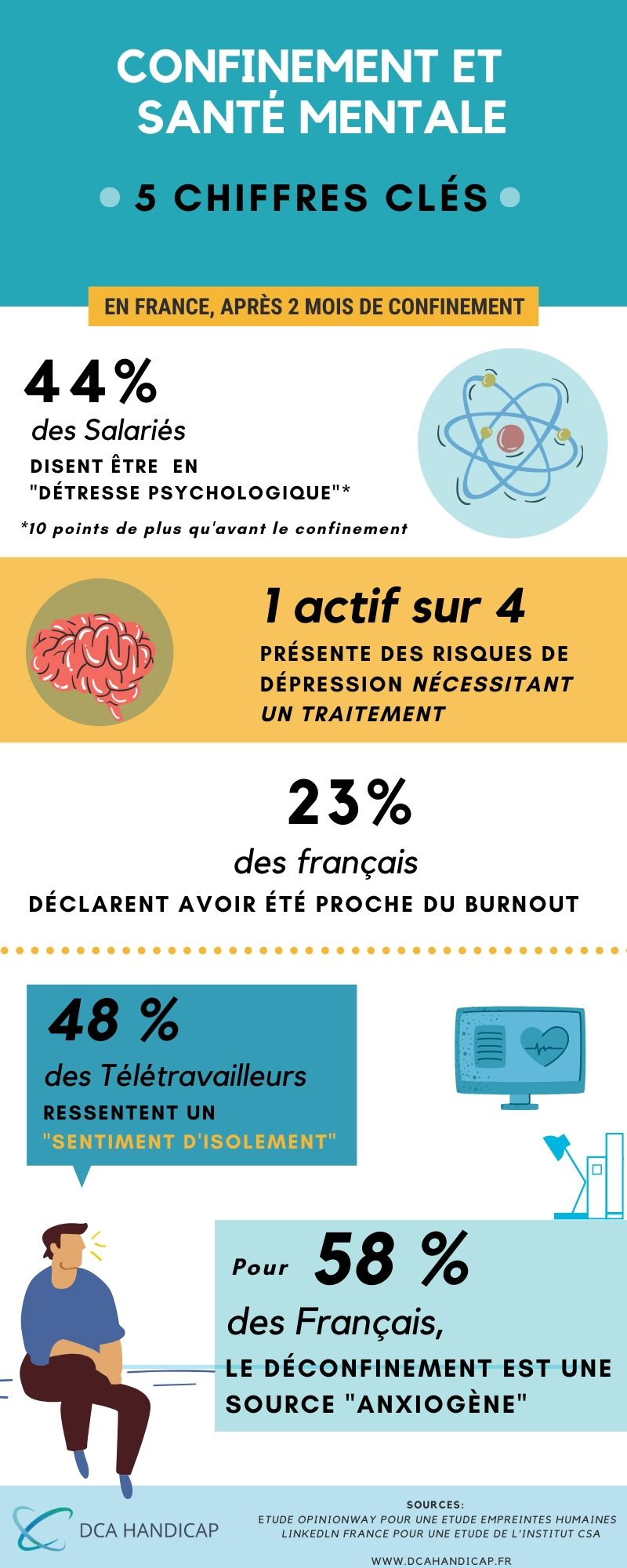 infographie DCA Handicap, spécialiste du handicap psychique à Paris, chiffres clés sur le confinement et ses conséquences sur la santé mentale